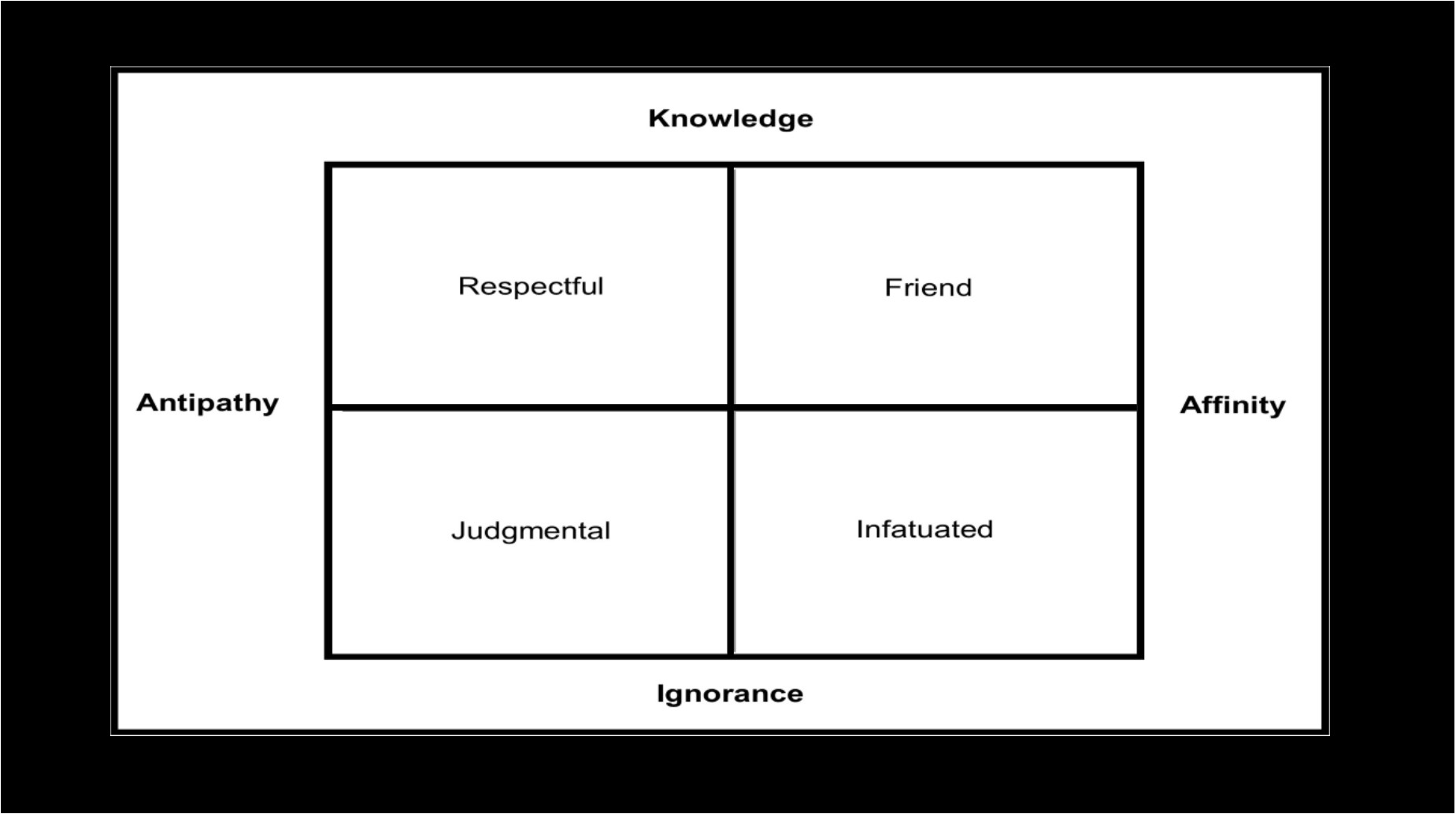 Friendship Quadrant w blck brdr